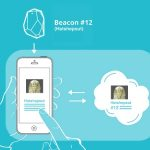 iBeacon, the stranger Apple invention that could revolutionize the world